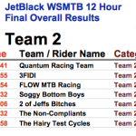 jetblack_12hr_team2_results_2013